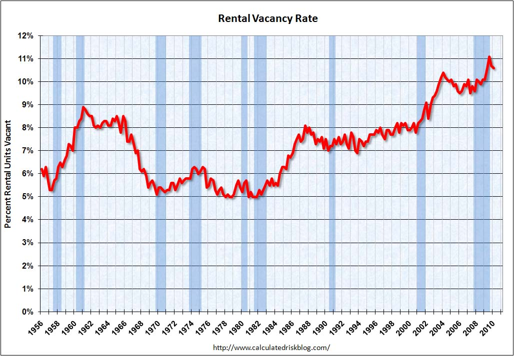 Rental Vacancy Rate Q1 2010