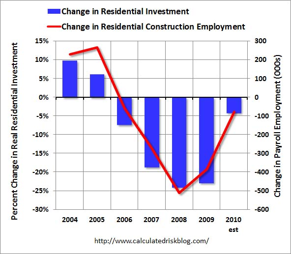 Residential Investment and Construction Employment