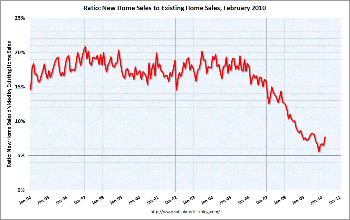 Ratio New to Existing Home Sales