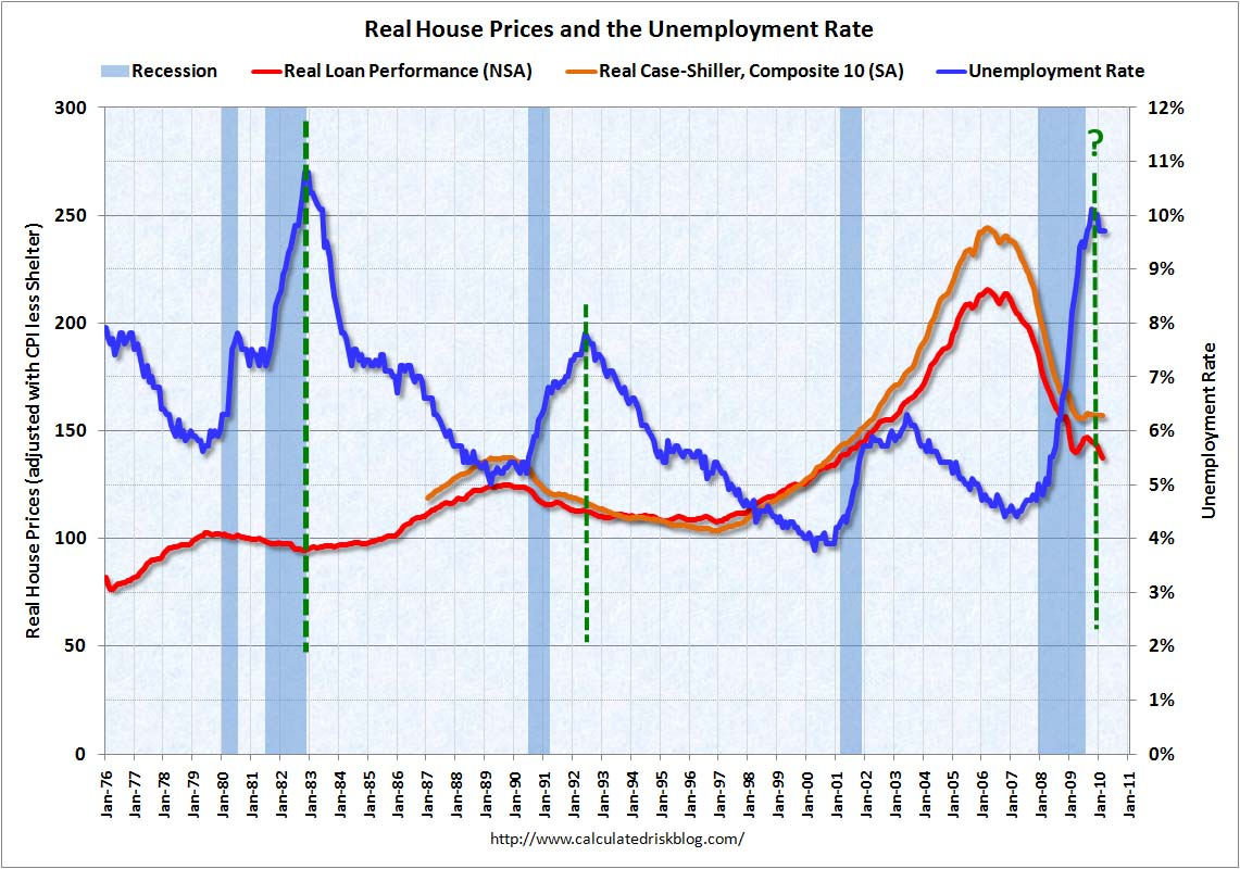 Real House Prices and the Unemployment Rate