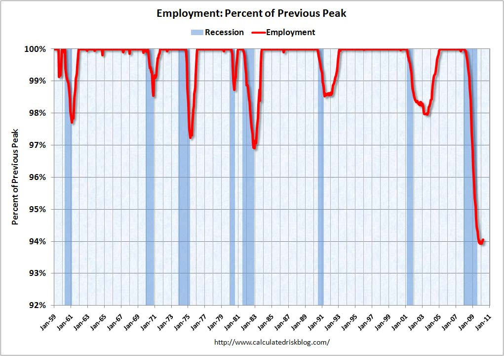 Recession Measures: Employment