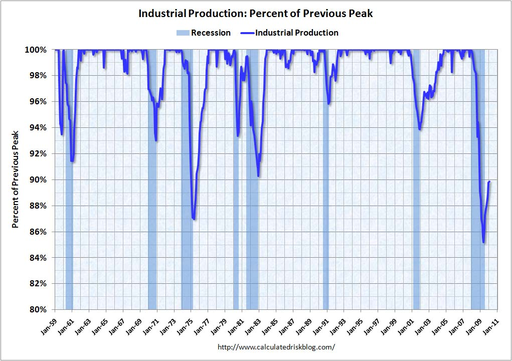 Recession Measures: Industrial Production