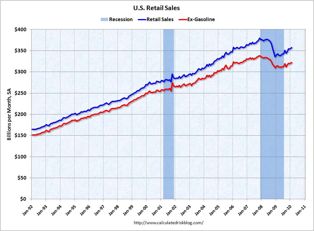 Retail Sales March 2010