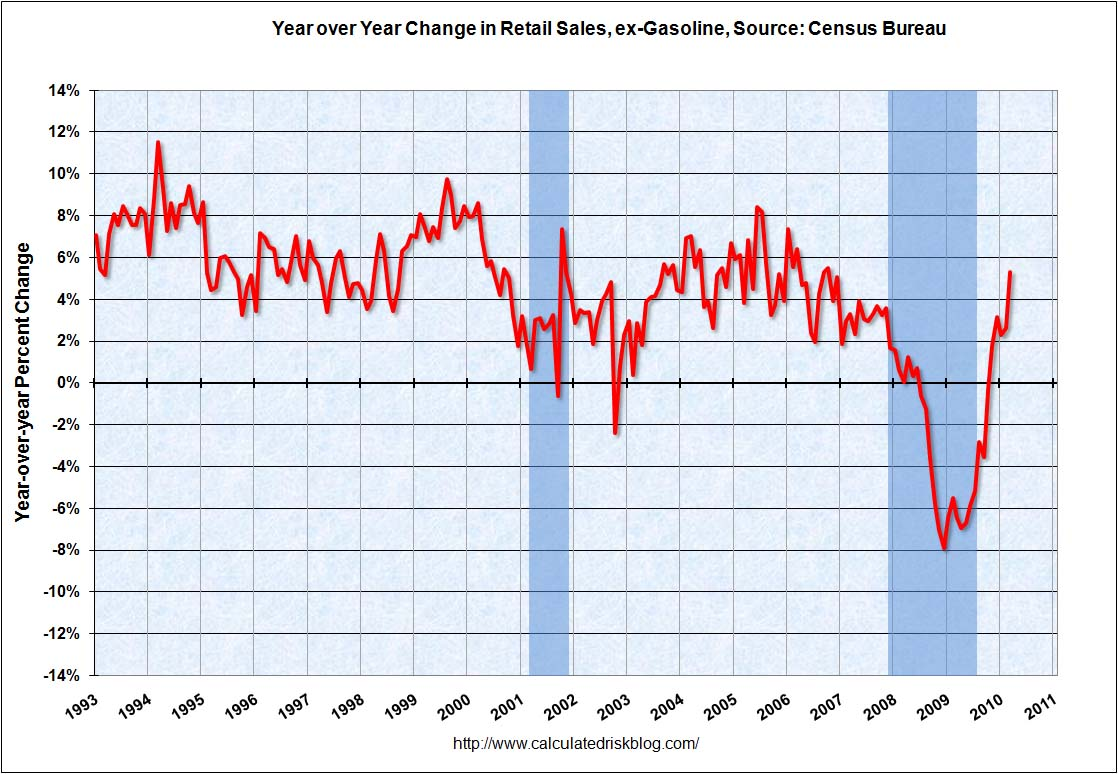 Retail Sales YoY March 2010