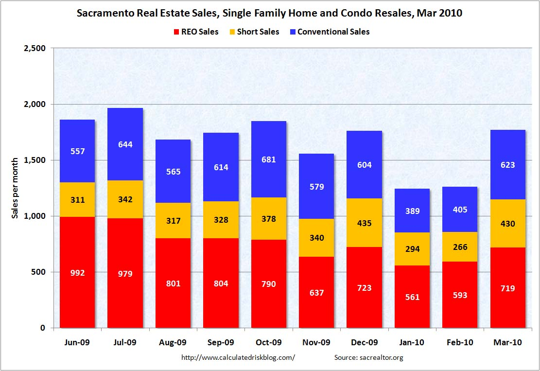 Sacramento: Distressed Sales March 2010