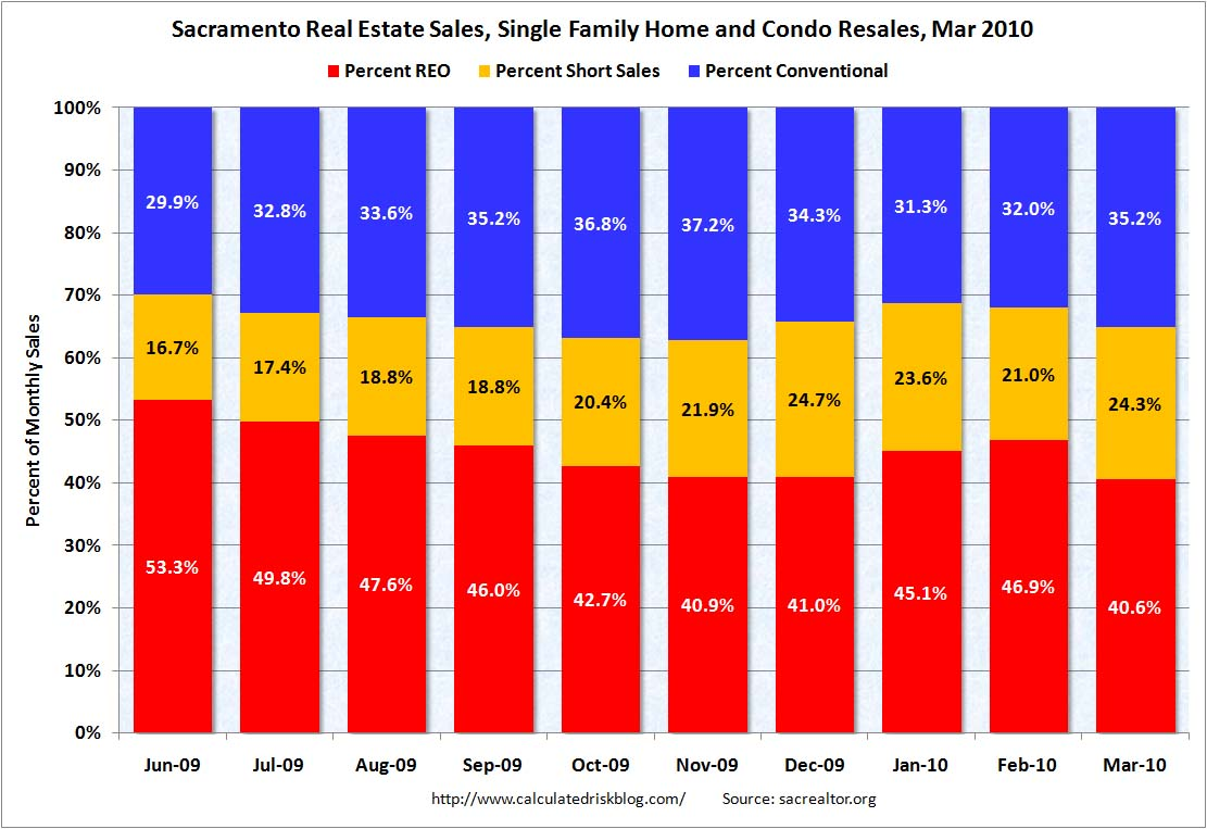 Sacramento: Distressed Sales Percentage