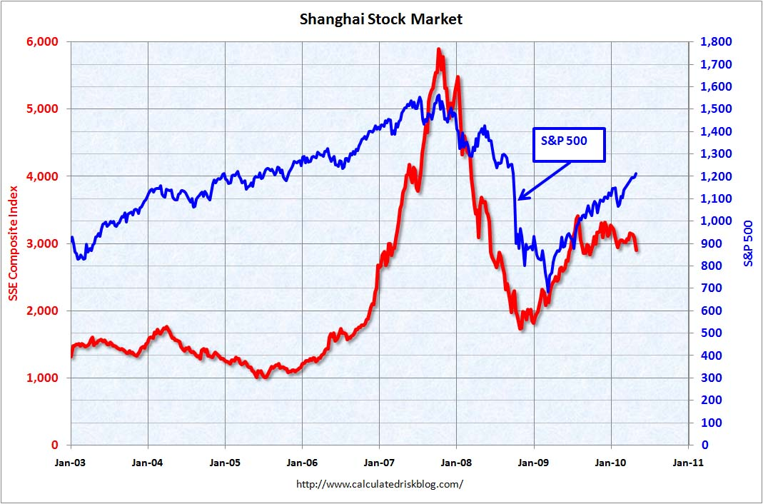 Shanghai Composite index April 26, 2010