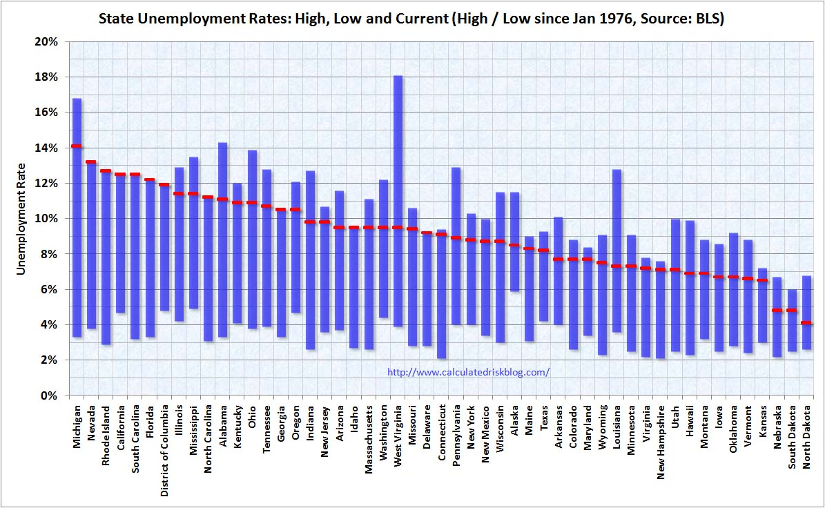 State Unemployment Rate February 2010