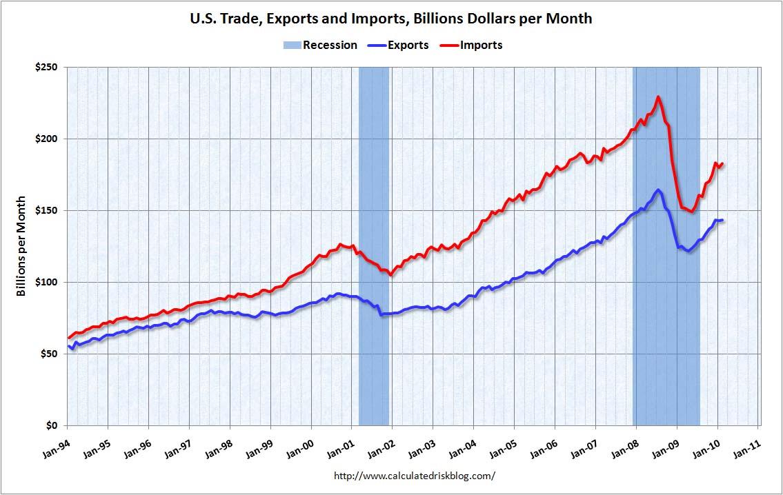 Trade Balance Feb 2010