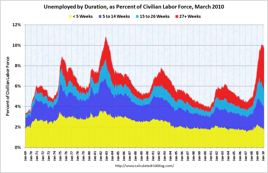 Employment Duration March 2010