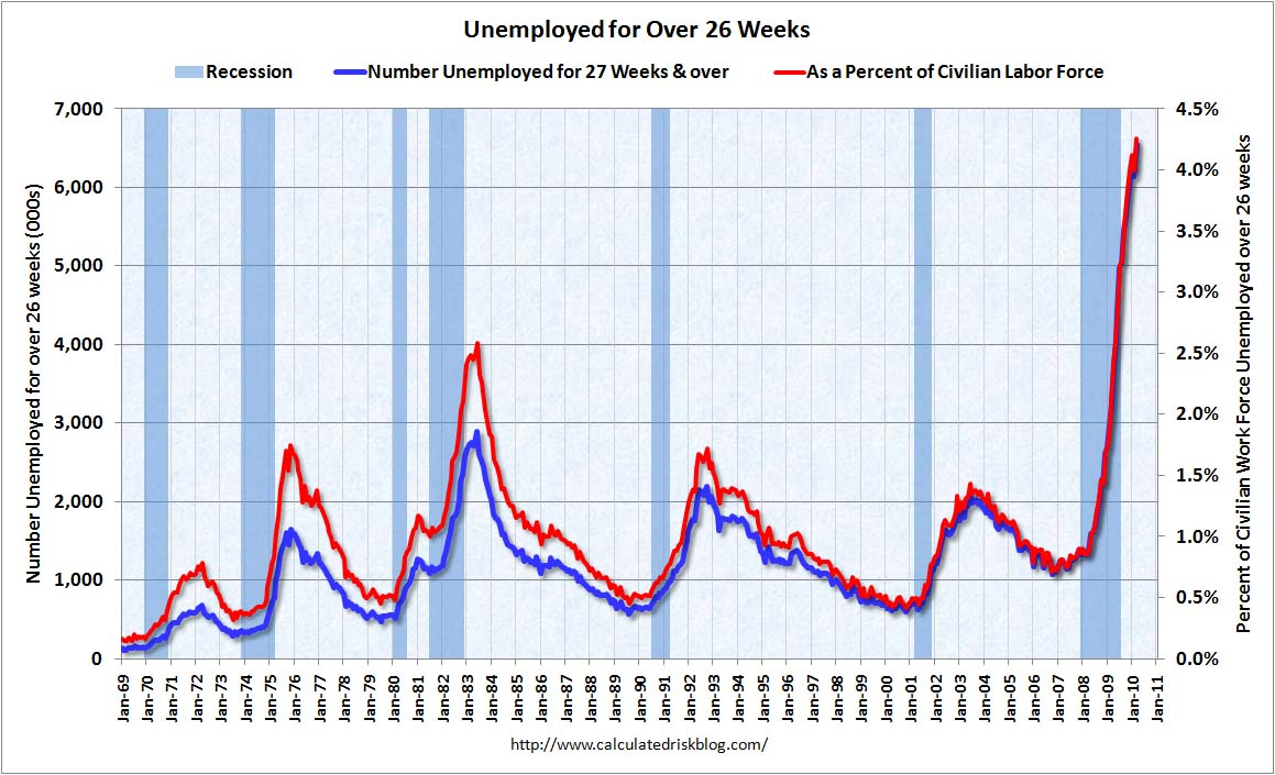 Unemployed Over 26 Weeks March 2010