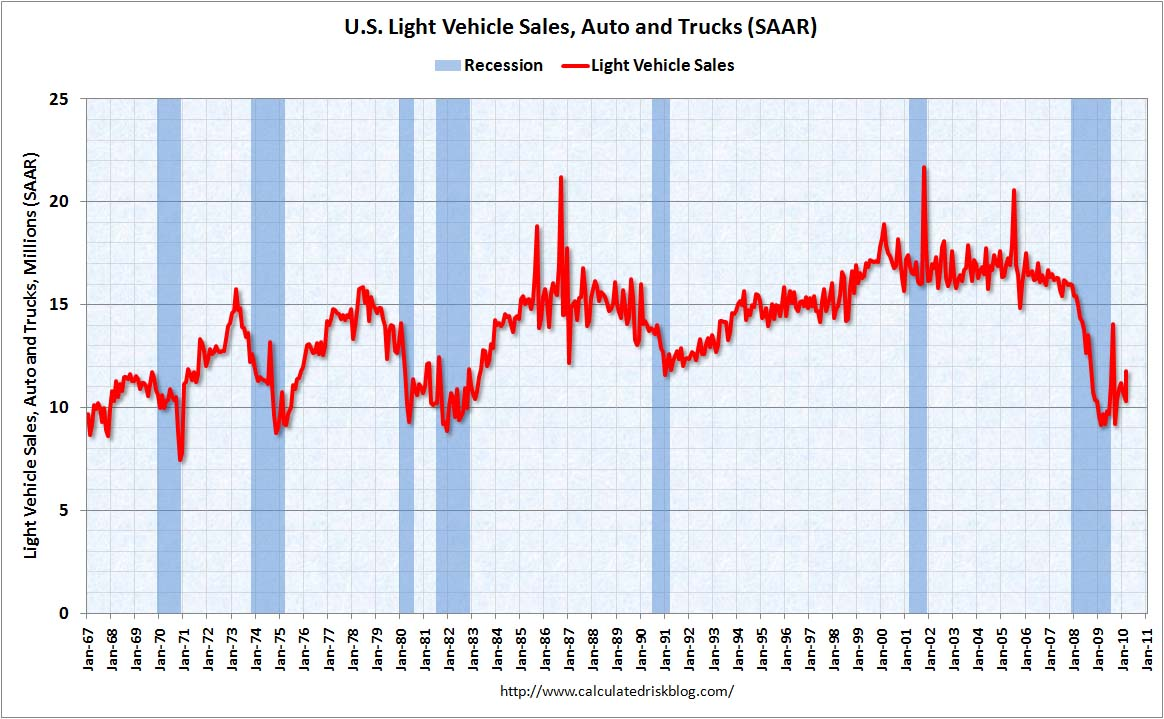 Light Vehicle Sales March 2010