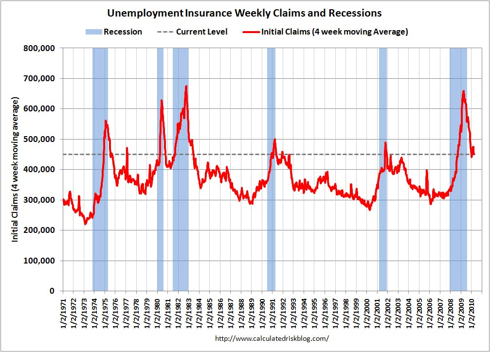 Weekly Initial Unemployment Claims April 8, 2010