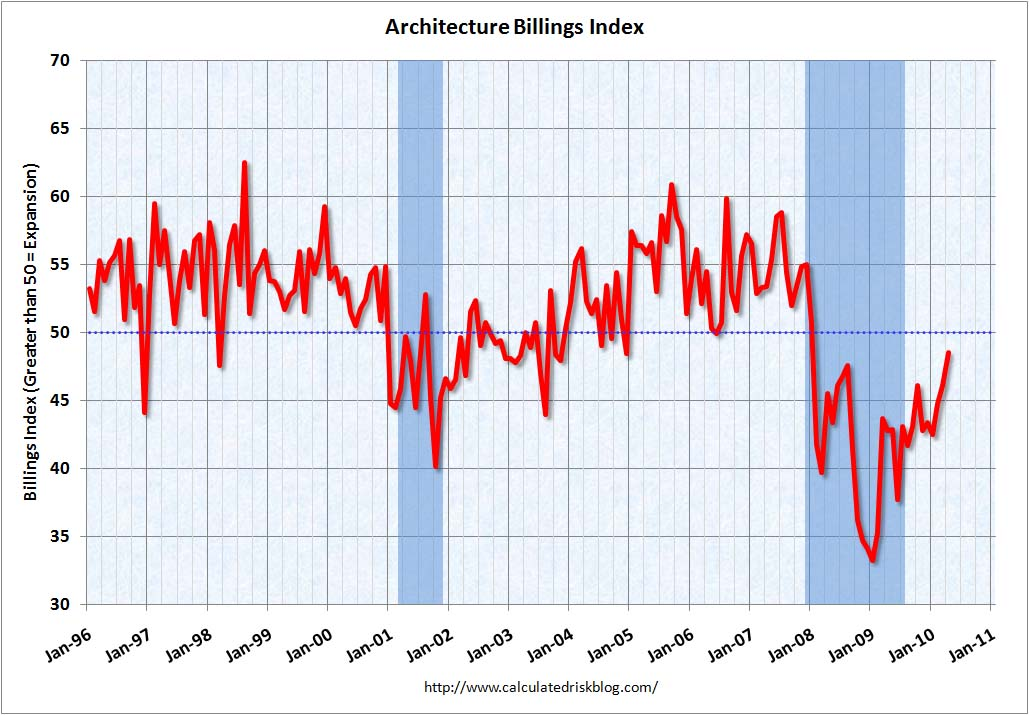 Architecture Billings Index April 2010