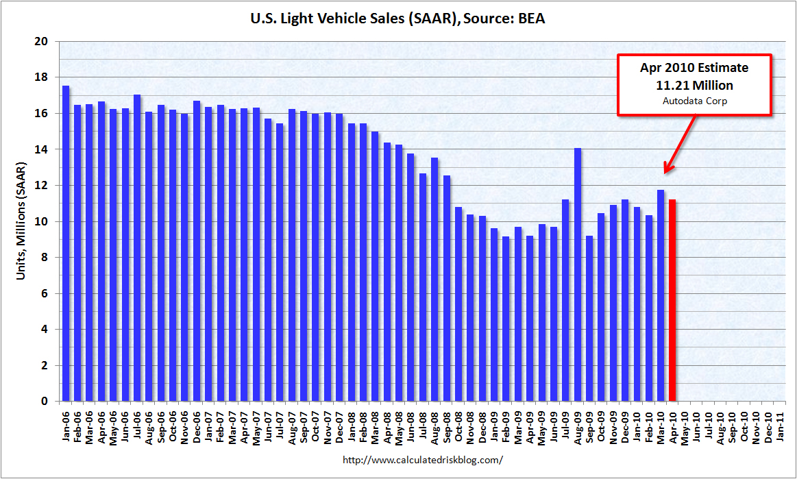 Light Vehicle Sales 11.21 million SAAR April 2010