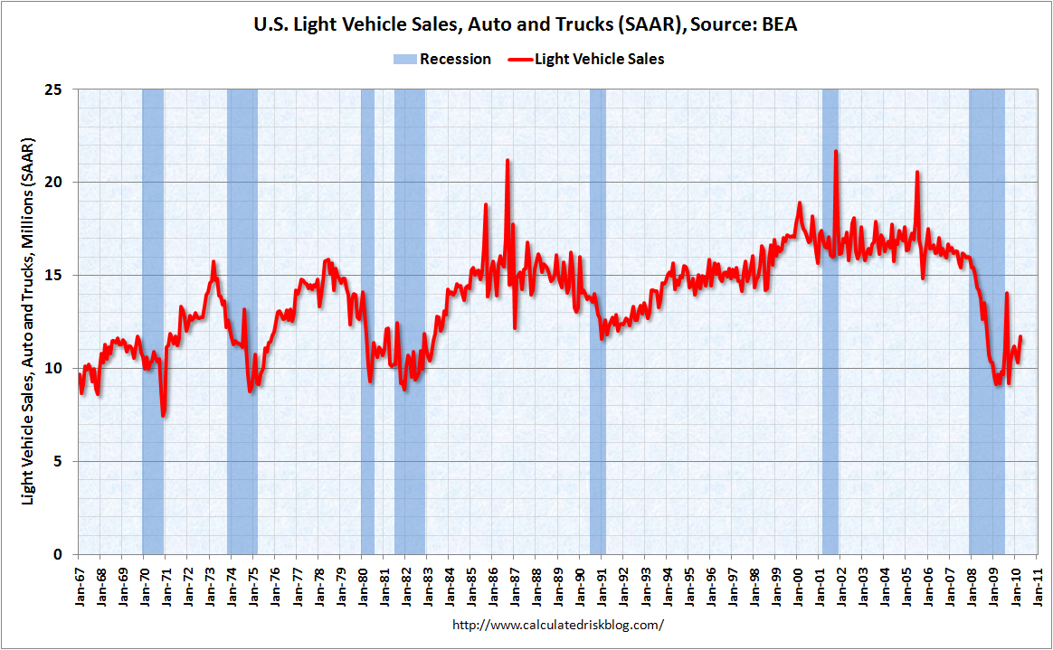 Light Vehicle Sales April 2010