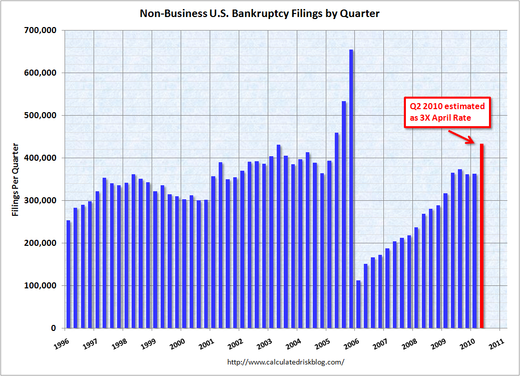 Personal Bankruptcy Filings April 2010