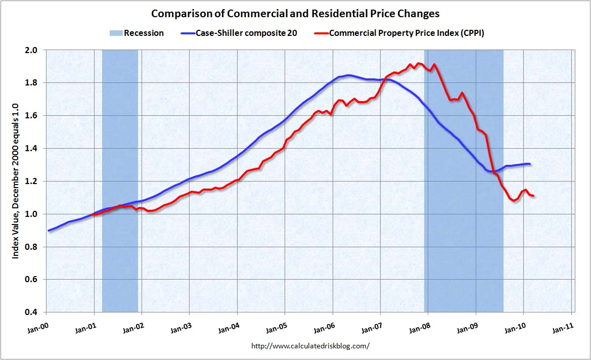 Commercial Property Price Index March 2010