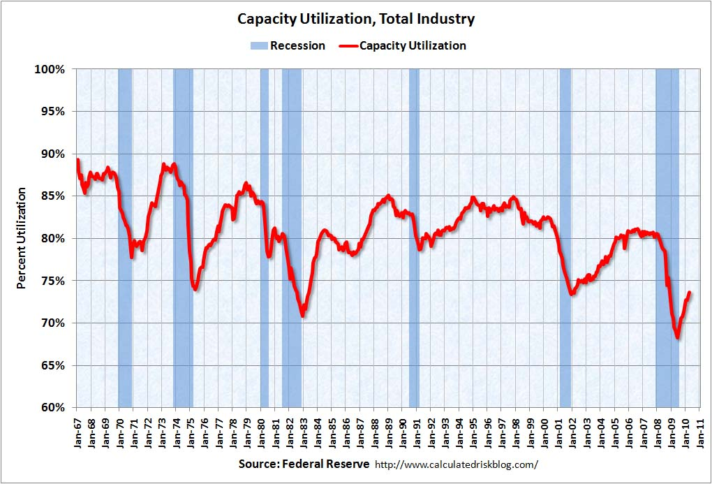 Capacity Utilization April 2010