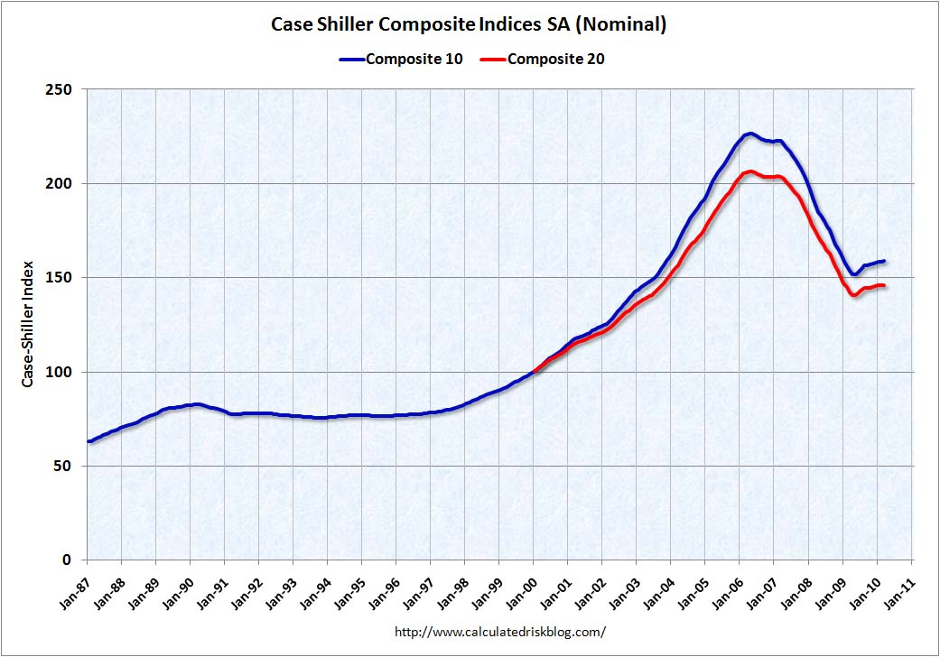 Case Shiller House Prices March 2010