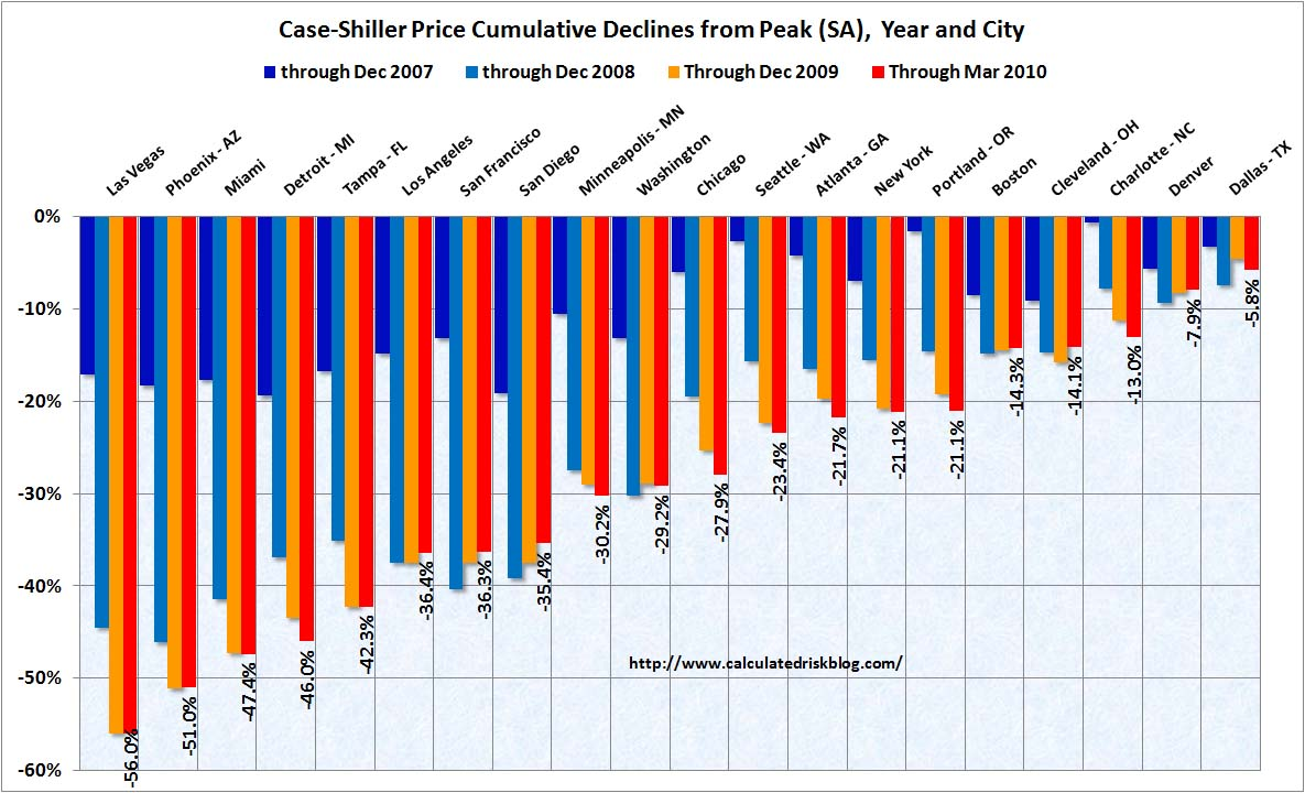 Case Shiller House Prices Cities March 2010