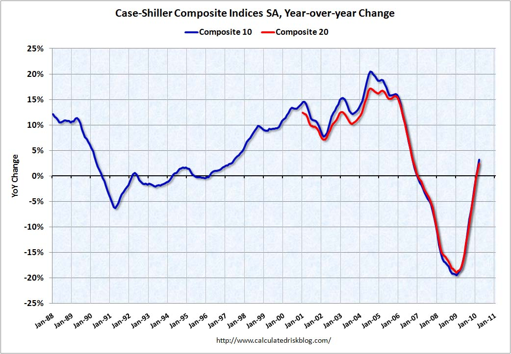 Case Shiller House Prices YoY March 2010