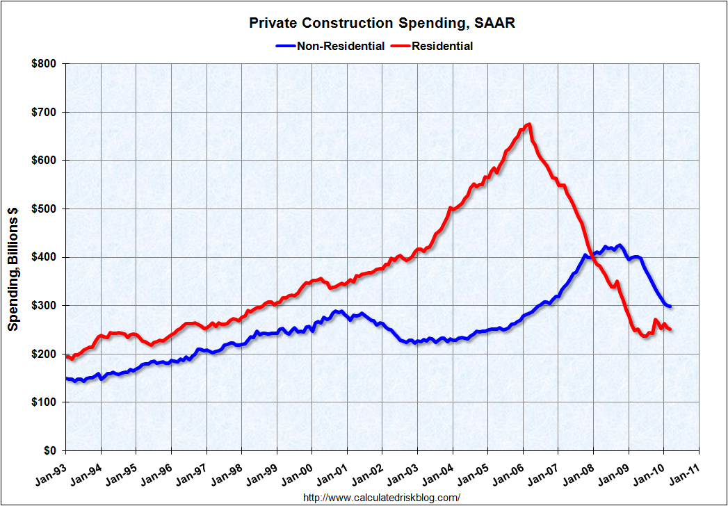 Construction Spending March 2010