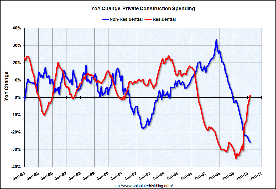 Construction Spending YoY March 2010