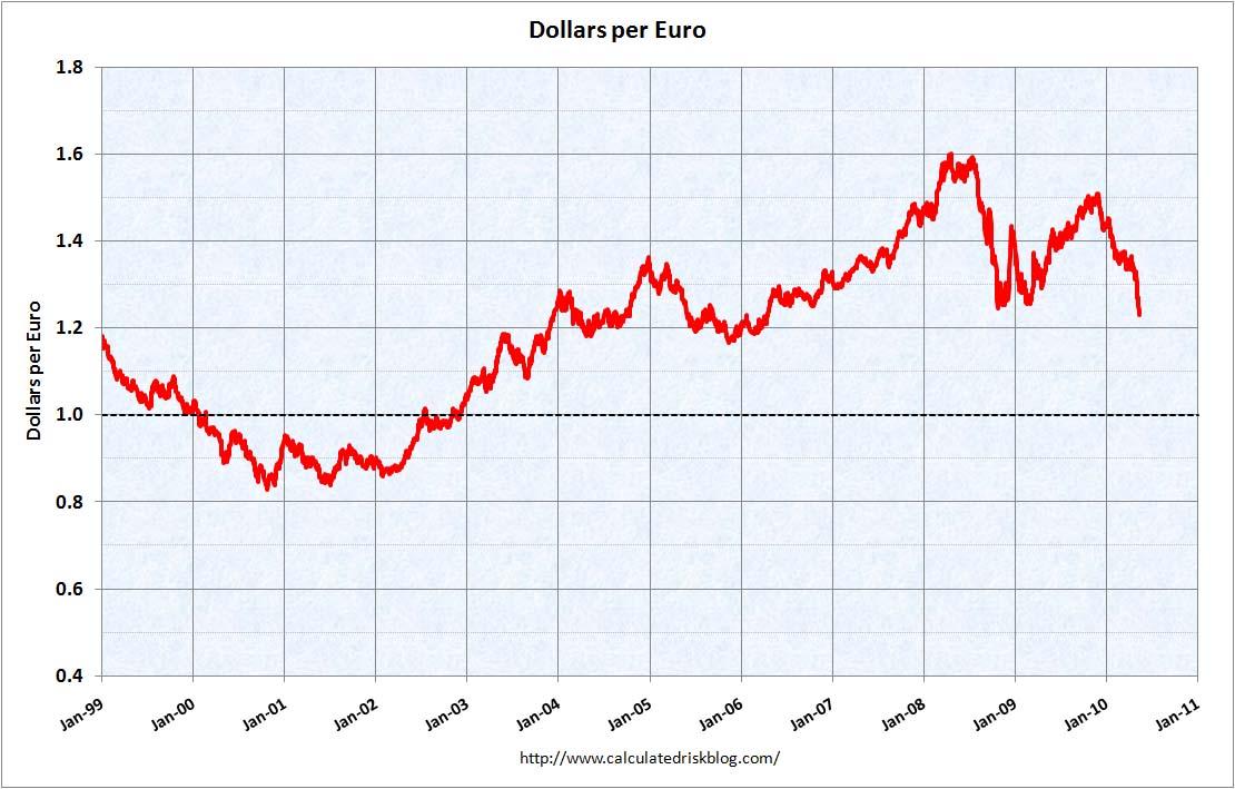 Dollars per Euro May 16, 2010
