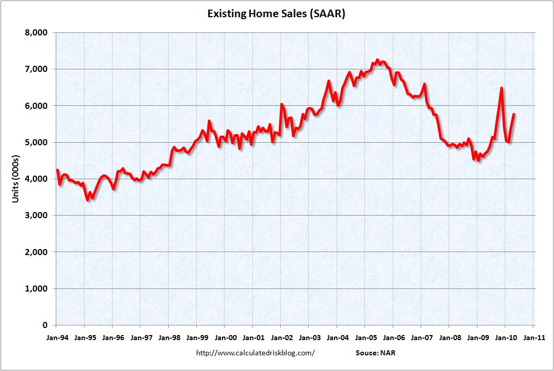 Existing Home Sales April 2010