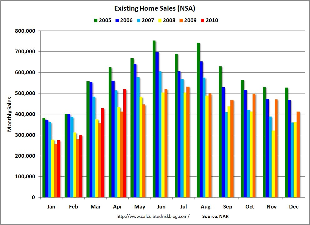 Existing Home Sales NSA April 2010