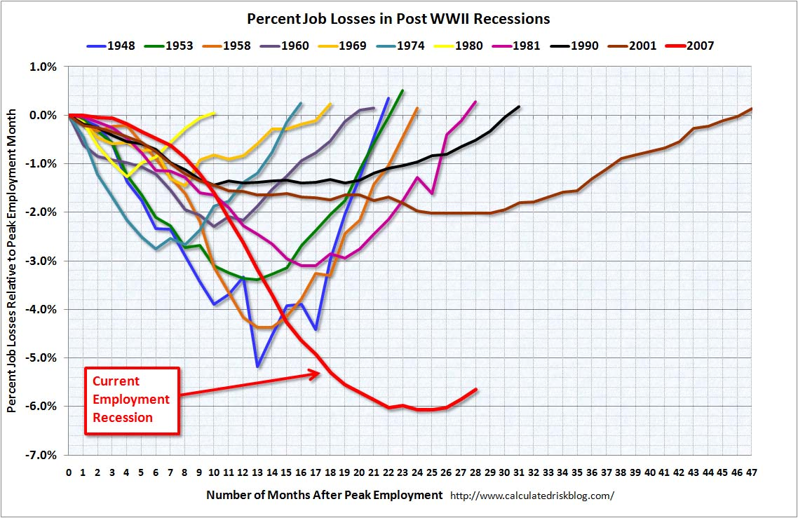 Employment and Recessions April 2010