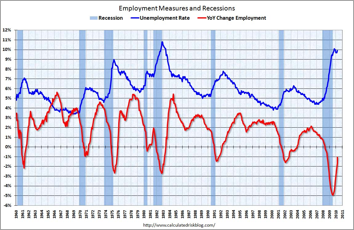 Employment Measures April 2010