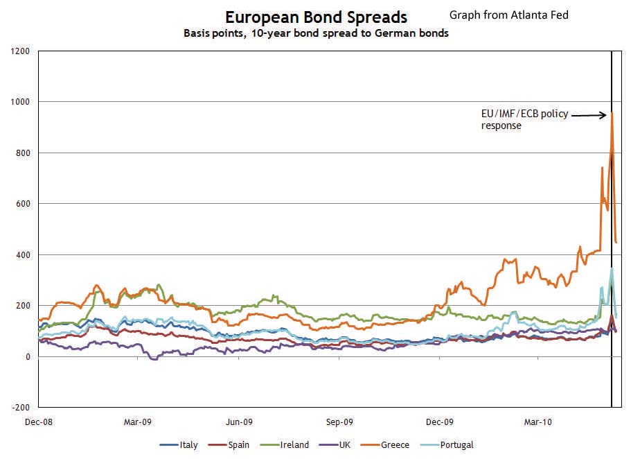 Euro Bond Spreads May 12, 2010