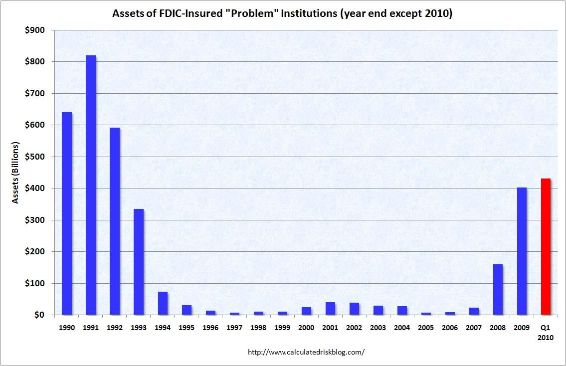 FDIC Problem Bank Assets Q1 2010