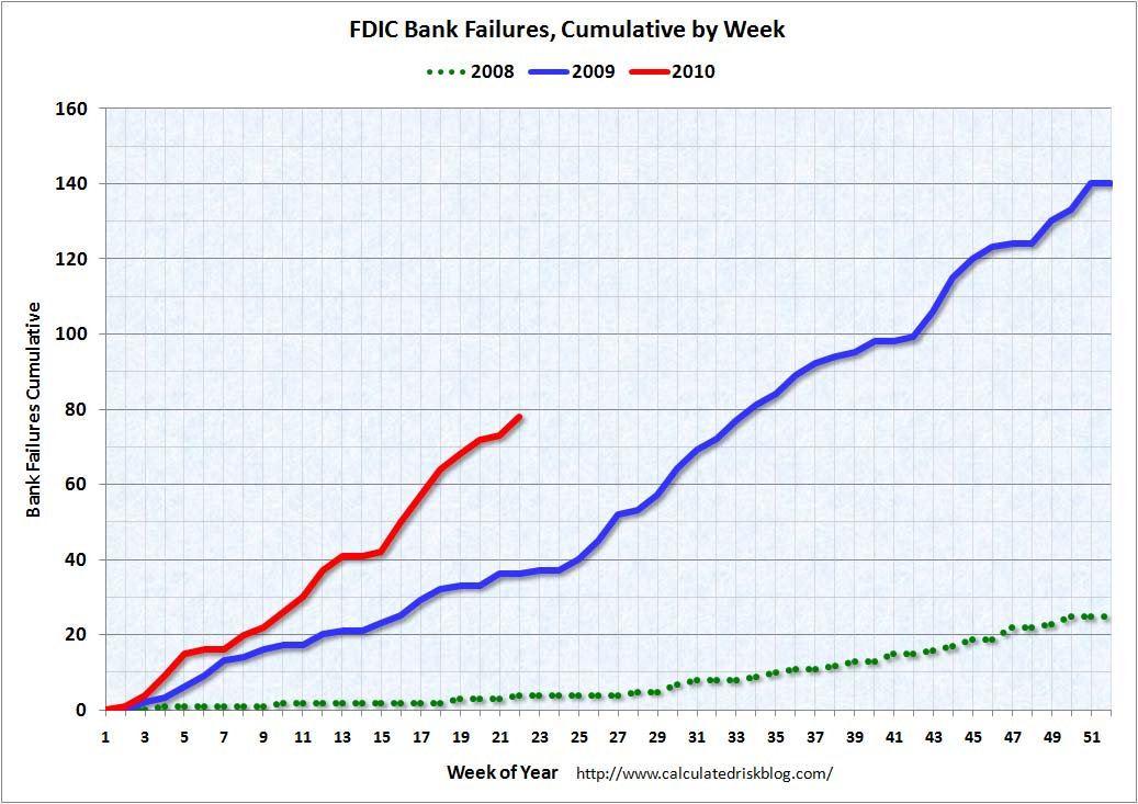 Bank Failures per Week May 29, 2010