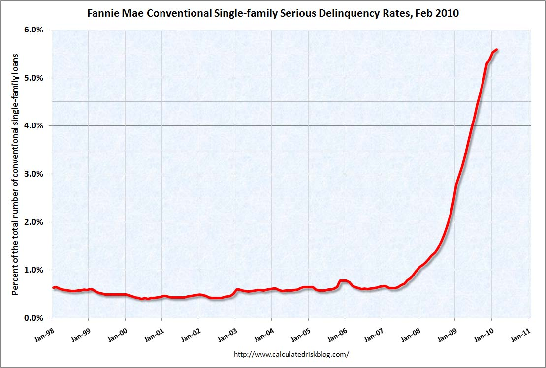 Fannie Mae Serious Delinquency Rate, Feb 2010