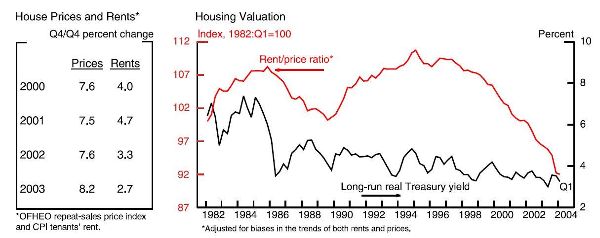 Fed Rent Price Ratio June 2004