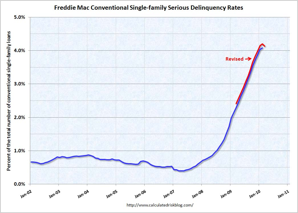 Freddie Mac Delinquency Rates March 2010