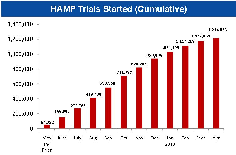 HAMP Trials Started April 2010