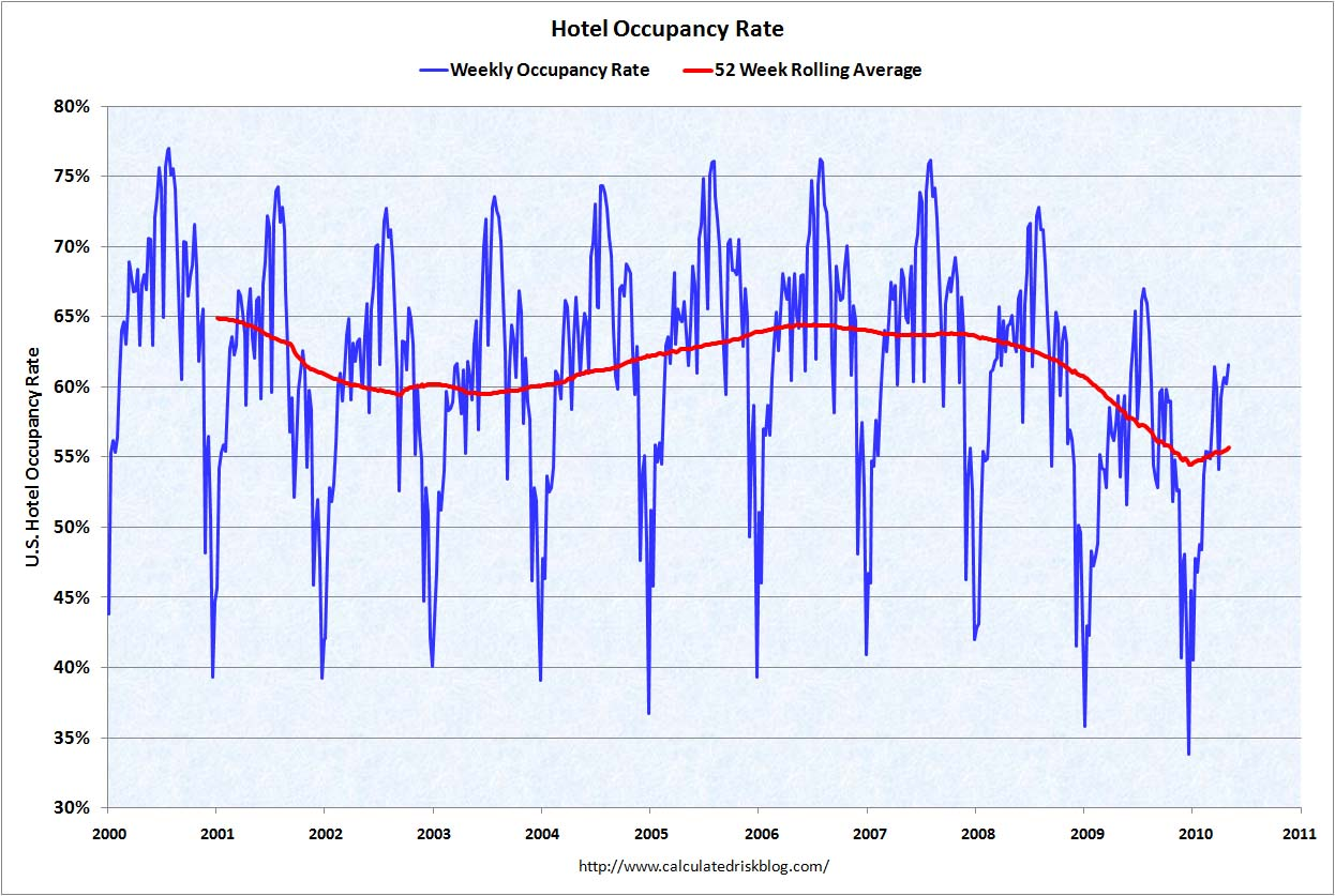 Hotel Occupancy Rate May 27, 2009