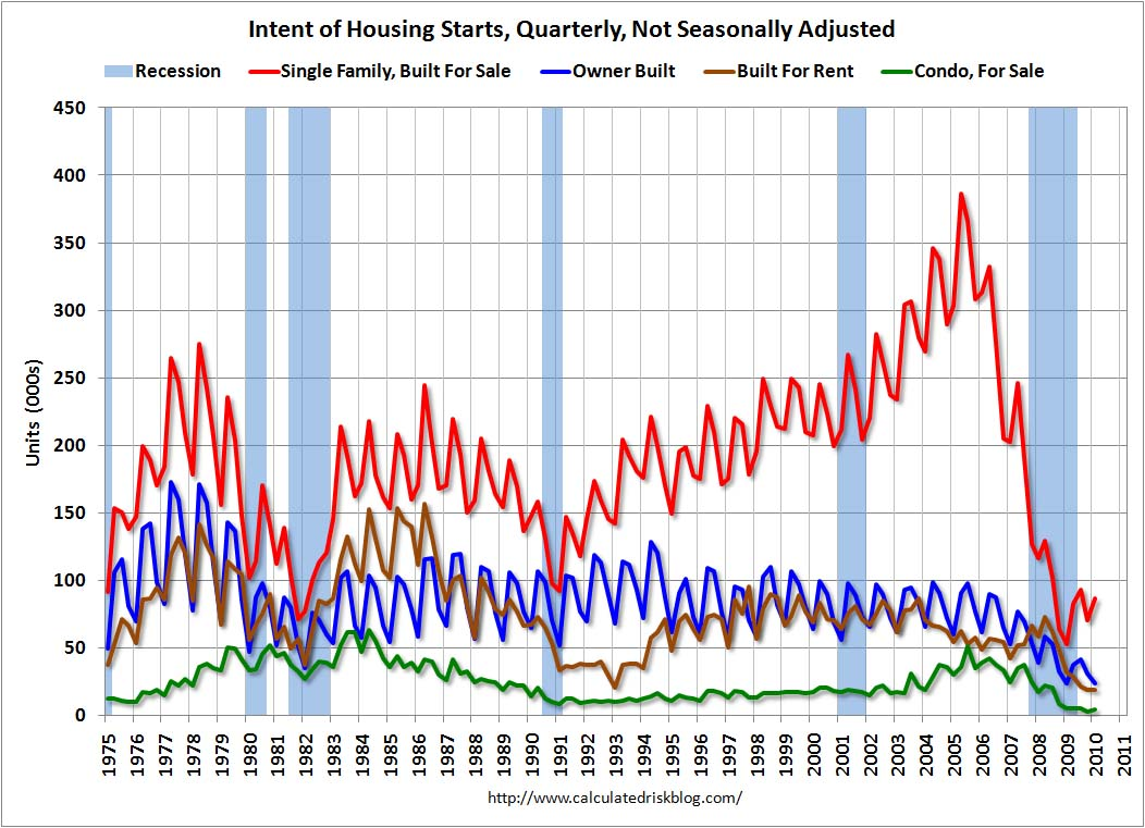 Housing Starts by Intent Q1 2010