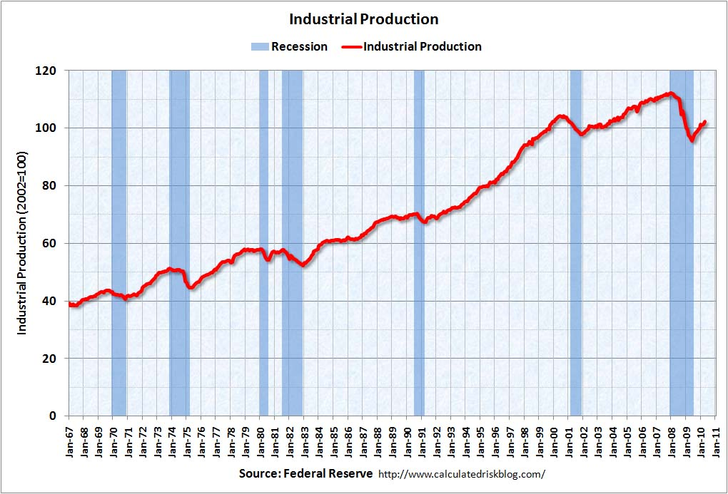 Industrial Production April 2010