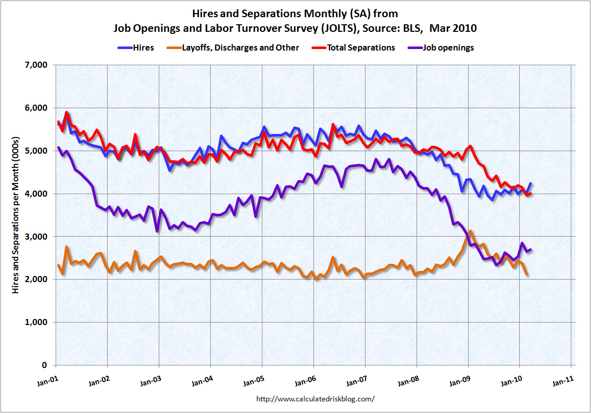 Job Openings and Labor Turnover March 2010