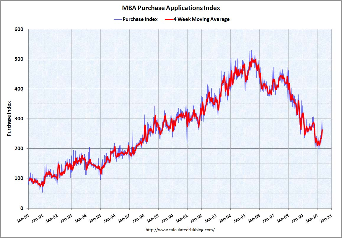 MBA Purchase Index May 12, 2010