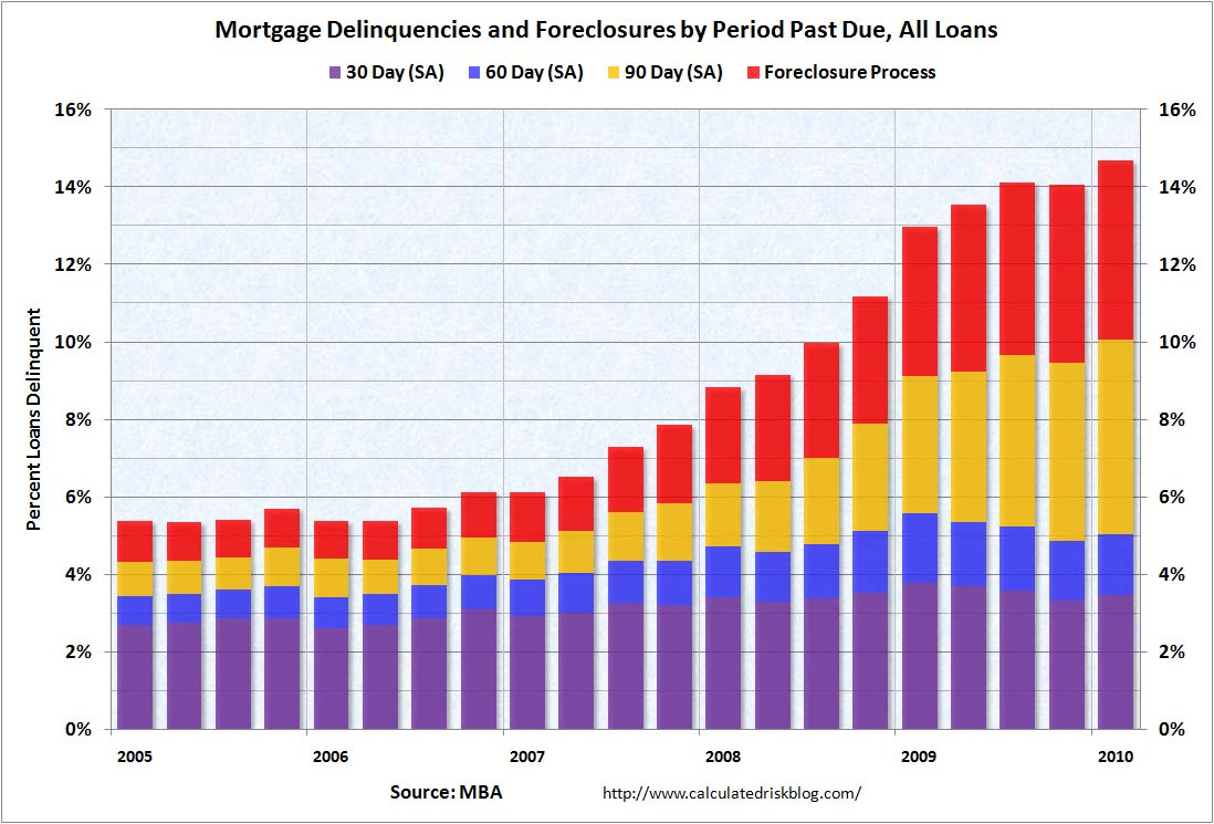 MBA Delinquency by Period Q1 2010