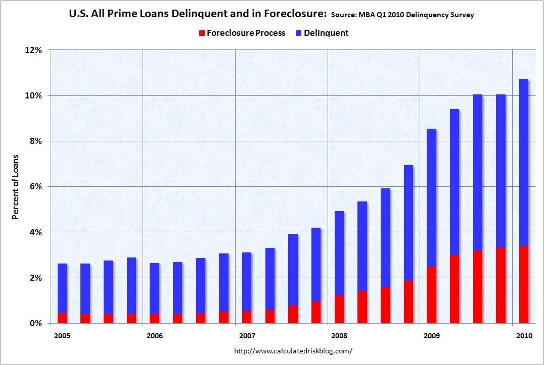 MBA Prime Delinquencies Q1 2010