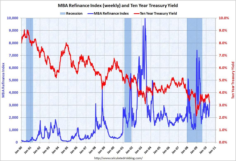 Mortgage Refinance Activity May 2010