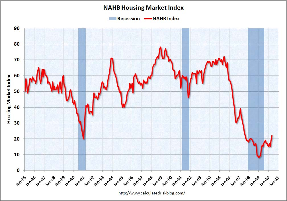 NAHB Builder Confidence May 2010