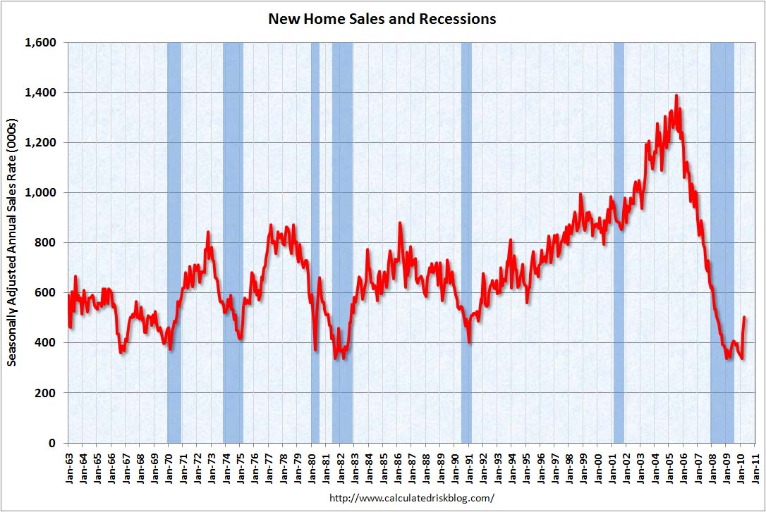 New Home Sales April 2010